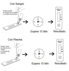 Mode de uso según si usa sangre o plasma