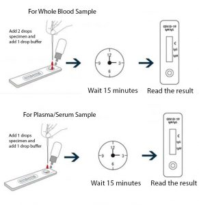 How to use depending on whether you use blood or plasma
