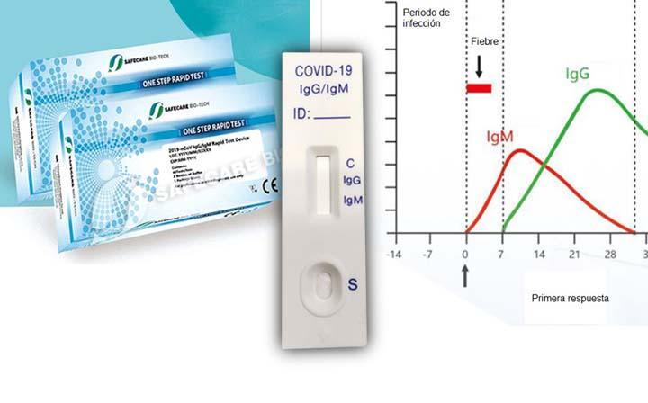 Test rápidos de enfermedades infecciosas