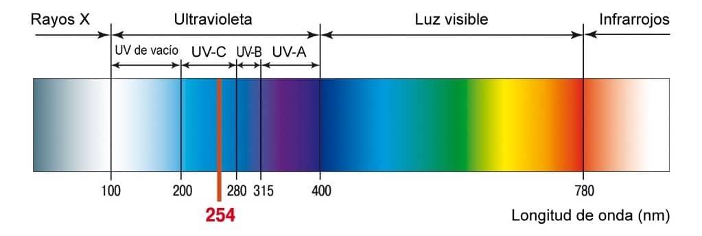 Esterilizador de aire UV-C CDPL60-UVC