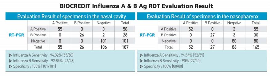 Kit de prueba rápida BIOCREDIT Gripe Influenza A & B Ag