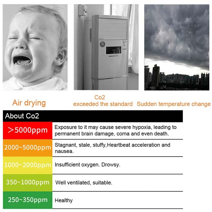 CDPH501 CO2 Detector