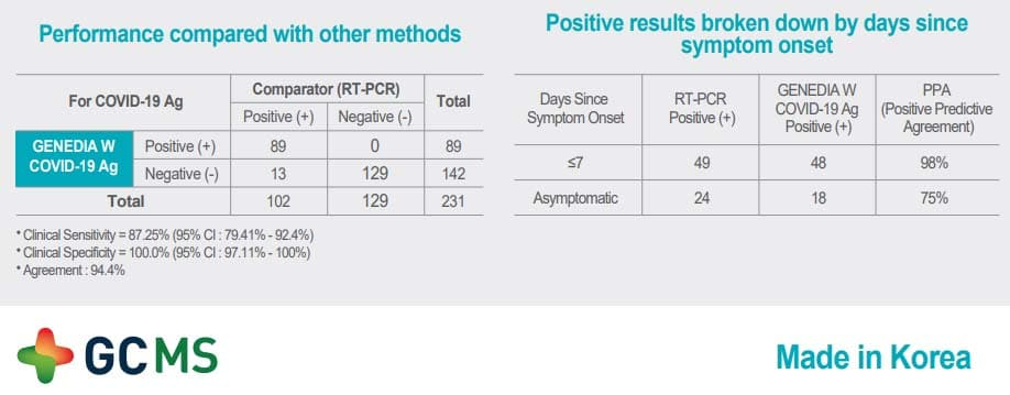 Test de antígeno GENEDIA W COVID-19 Ag - Pack 20
